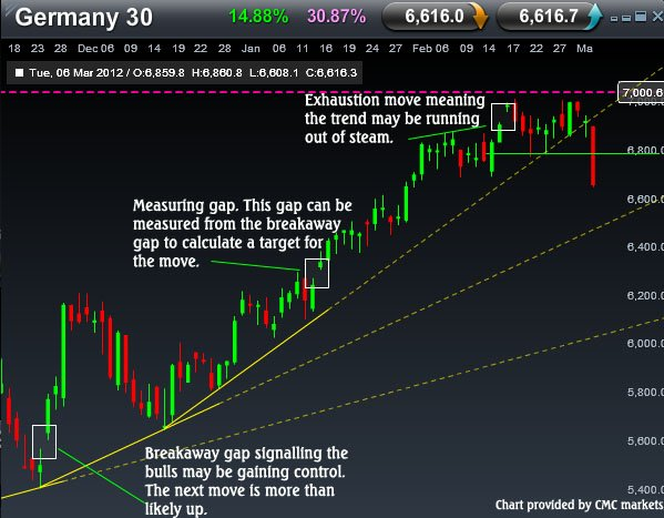 Technical Analysis: The 3 Gap Sequence - Better Trader