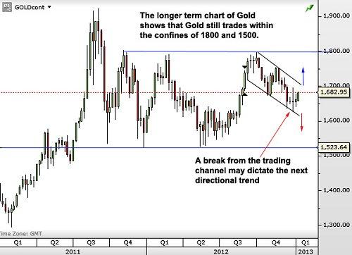 Gold130115a