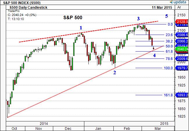 S&P 500 INDEX_150312
