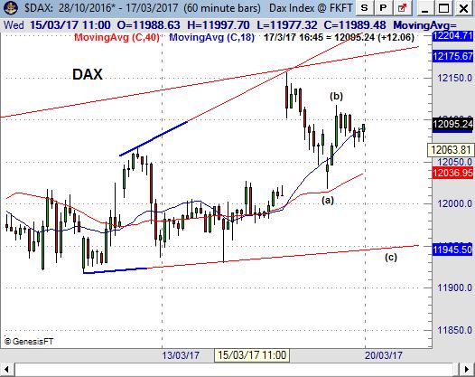 DAX170320