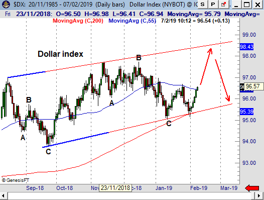 DXY190207