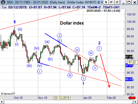 DXY200121