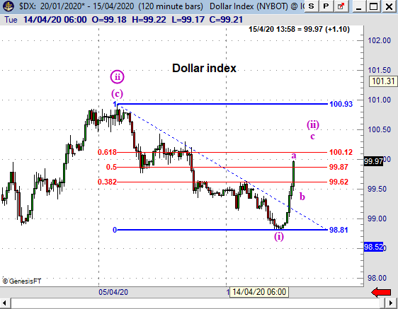 DXY200415