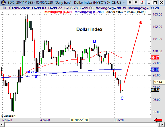 DXY200605