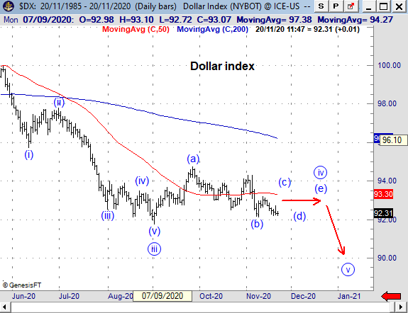 DXY201120